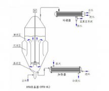 DTB蒸发结晶器的特点